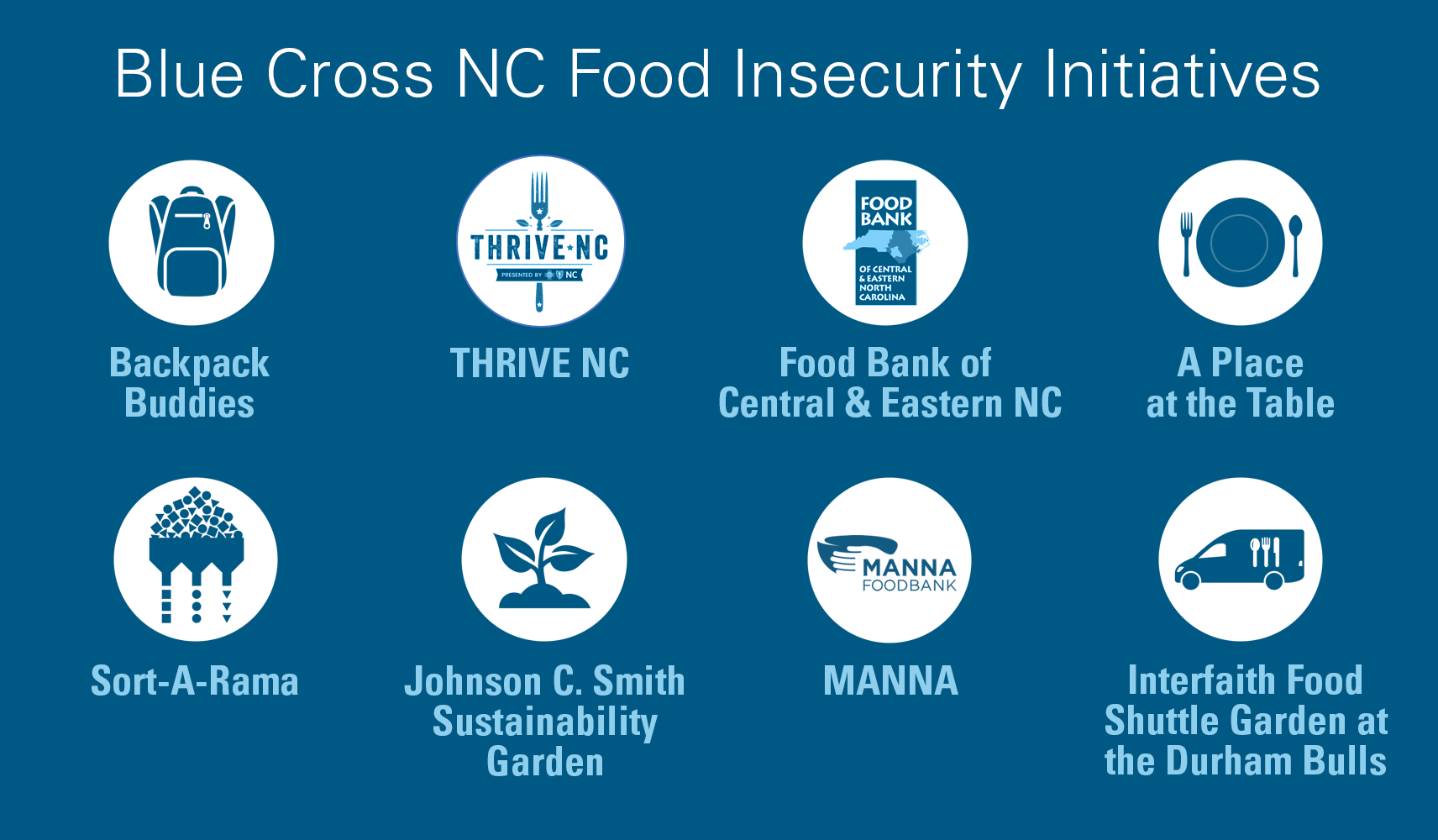 Blue Cross NC Food Insecurity Initiatives