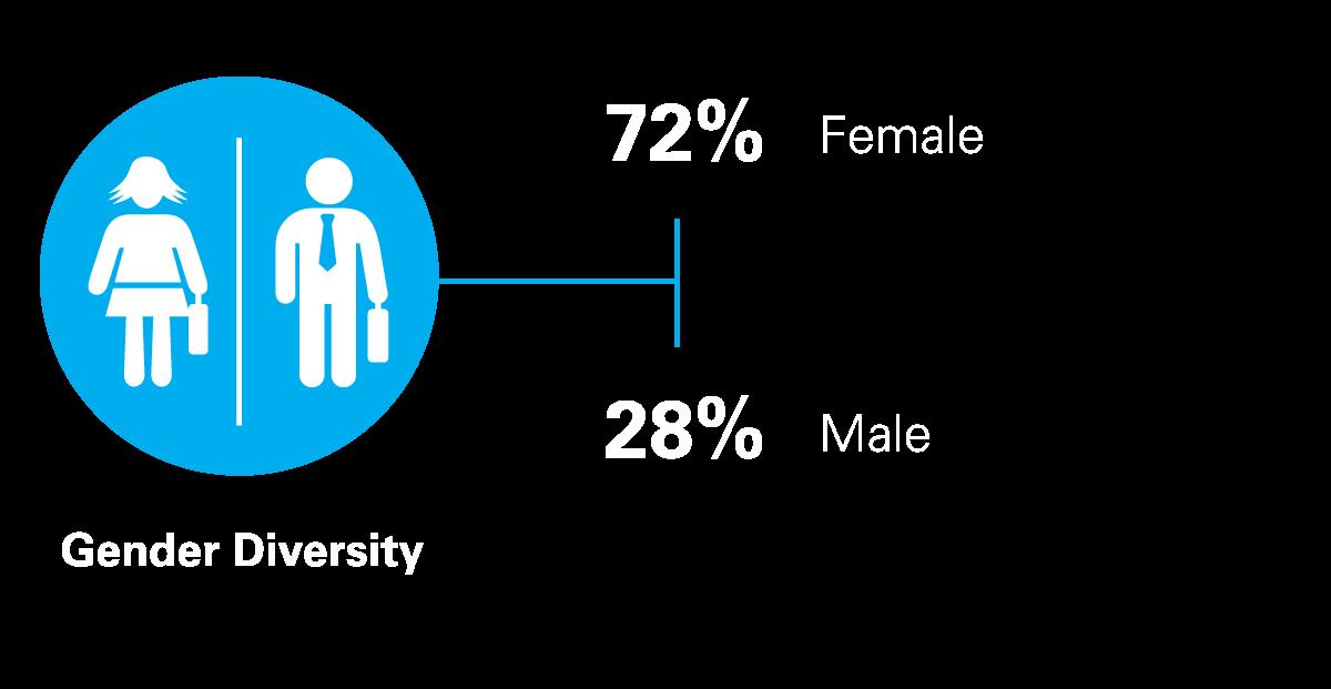 Gender stats