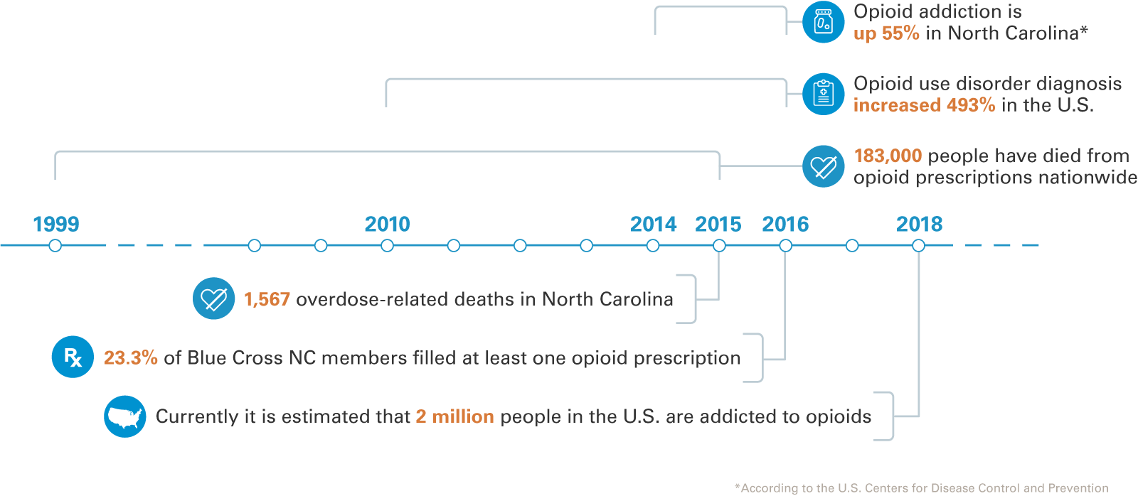 opioid impact timeline