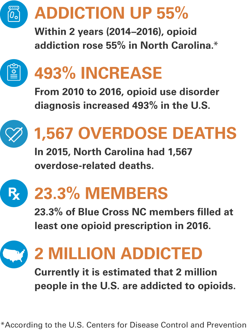 Within 2 years (2014–2016), opioid addiction rose 55% in North Carolina according to the U.S. Centers for Disease Control and Prevention. From 2010 to 2016, opioid use disorder diagnosis increased 493% in the U.S. In 2015, North Carolina had 1,567 overdose-related deaths. 23.3% of Blue Cross NC members filled at least one opioid prescription in 2016. Currently it is estimated that 2 million people in the U.S. are addicted to opioids.